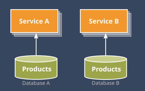From Database to Memory