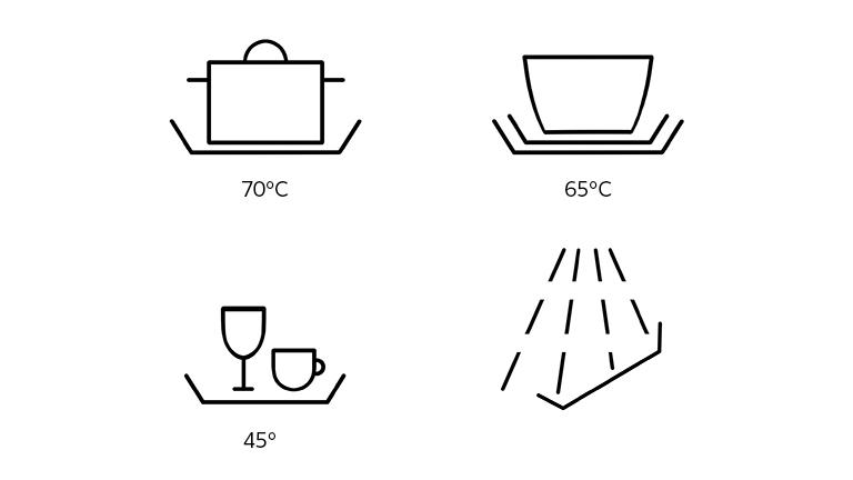 Bedeutung spülmaschine symbole Spülmaschine: Das